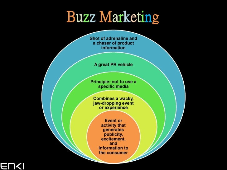 Buzz Marketing    Shot of adrenaline and     a chaser of product         information        A great PR vehicle      Princi...
