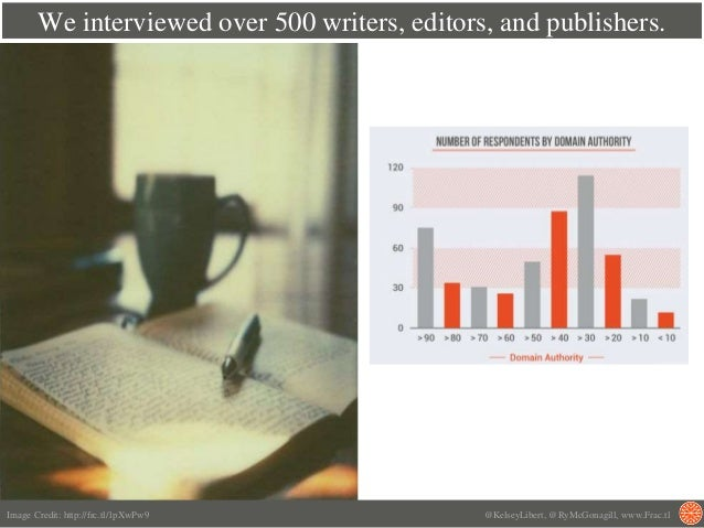 We interviewed over 500 writers, editors, and publishers. Image Credit: http://frc.tl/1pXwPw9 @KelseyLibert, @RyMcGonagill...