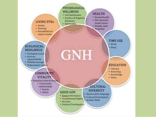 thesis on gross national happiness Information about gross national happiness in bhutan.