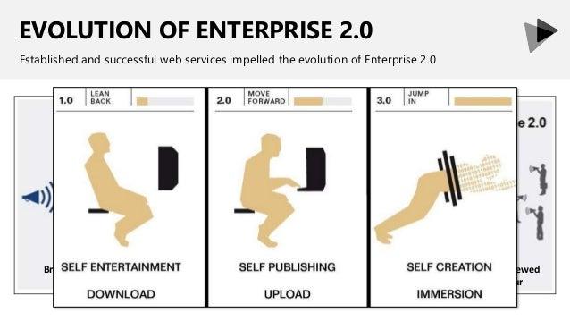 EVOLUTION OF ENTERPRISE 2.0 Established and successful web services impelled the evolution of Enterprise 2.0 Broadcast onl...
