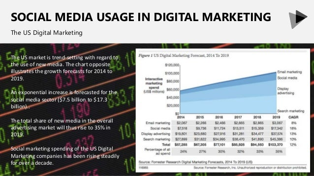SOCIAL MEDIA USAGE IN DIGITAL MARKETING The US Digital Marketing The US market is trend-setting with regard to the use of ...