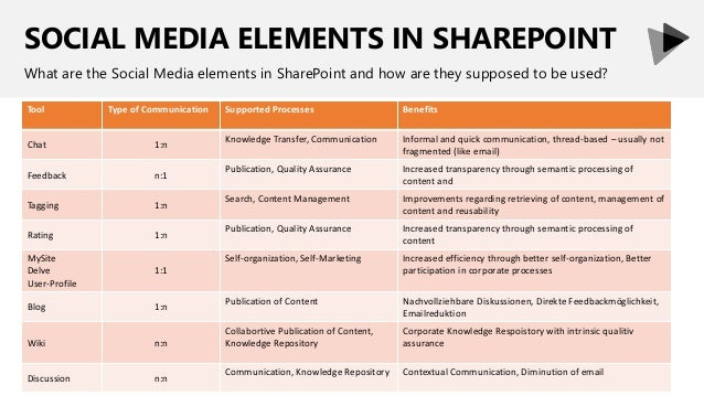 SOCIAL MEDIA ELEMENTS IN SHAREPOINT What are the Social Media elements in SharePoint and how are they supposed to be used?...