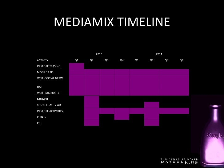 MEDIAMIX TIMELINE DM         PR         PRINTS         IN STORE ACTIVITIES         SHORT F...