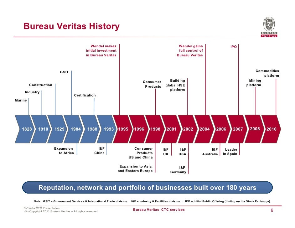 Bureau veritas construction for Bureau veritas