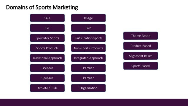 international sport marketing According to the international journal of sports marketing & sponsorship,   while the bureau of labor statistics does not track data for sports marketers as a .