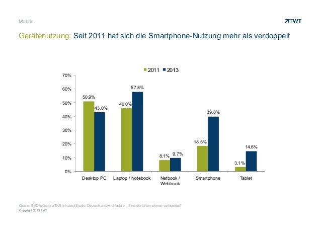 Copyright 2013 TWT Mobile Gerätenutzung: Seit 2011 hat sich die Smartphone-Nutzung mehr als verdoppelt 50,9% 46,0% 8,1% 18...