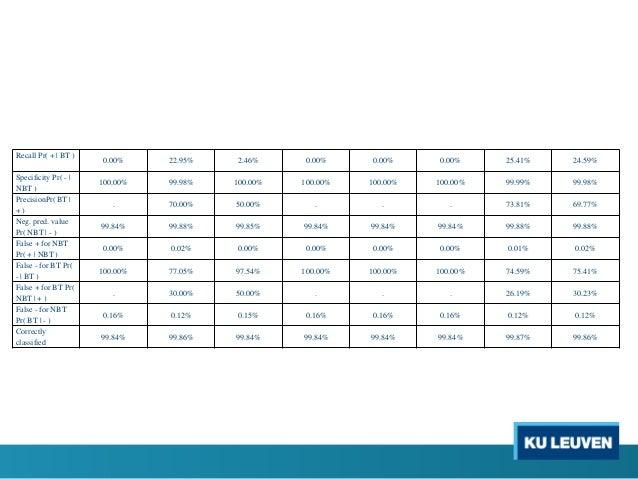 Recall Pr( + | BT ) 0.00% 22.95% 2.46% 0.00% 0.00% 0.00% 25.41% 24.59% Specificity Pr( - | NBT ) 100.00% 99.98% 100.00% 10...