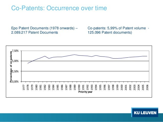 Co-Patents: Occurrence over time Epo Patent Documents (1978 onwards) – 2.089.217 Patent Documents Co-patents: 5,99% of Pat...