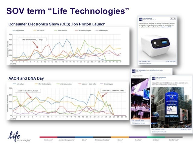 """SOV term """"Life Technologies""""Consumer Electronics Show (CES), Ion Proton LaunchAACR and DNA Day                            ..."""