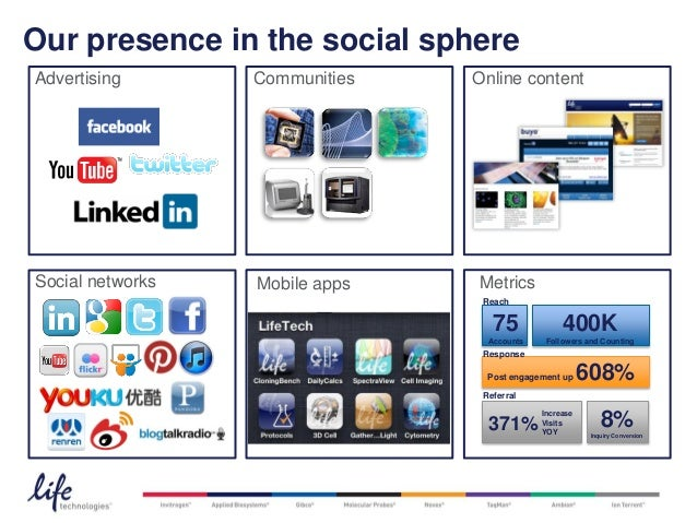 Our presence in the social sphereAdvertising           Communities      Online contentSocial networks       Mobile apps   ...