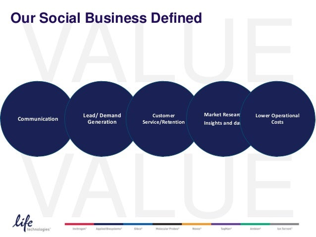 Our Social Business Defined VALUE Communication                 Lead/ Demand                   Generation                 ...
