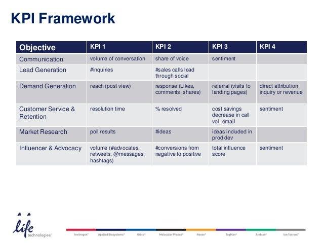 KPI Framework Objective               KPI 1                    KPI 2                  KPI 3                       KPI 4 Co...