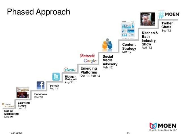 BlogWell Chicago Social Media Case Study: Moen, presented