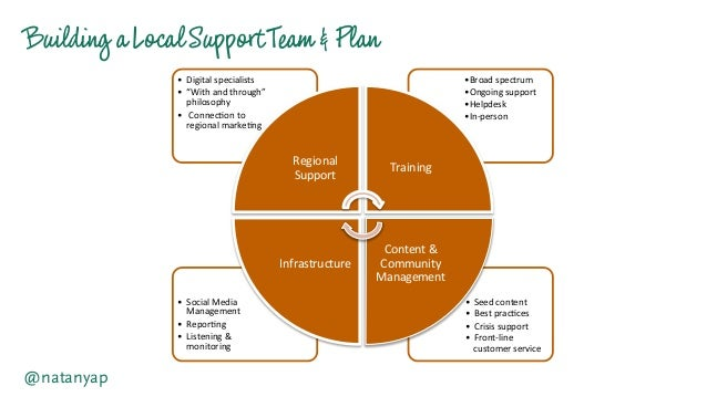 Building aLocalSupportTeam &Plan @natanyap • Seed  content   • Best  prac-ces   • Crisis  support   • Fron...