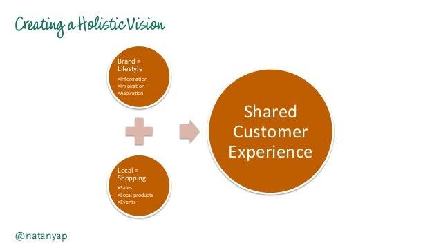 Creating aHolisticVision @natanyap Brand  =   Lifestyle   •Informa-on   •Inspira-on   •Aspira-on   Local  ...