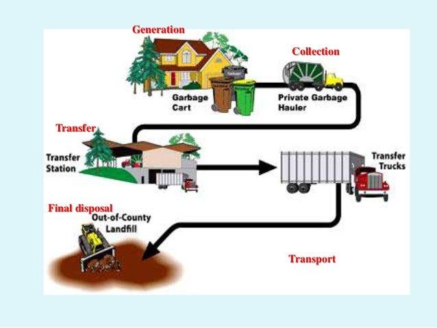 Bioresource And Waste Management