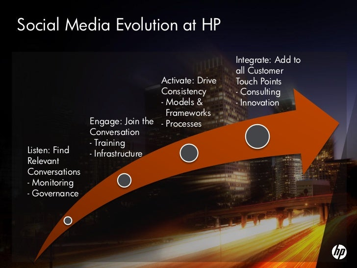 an introduction to the hewlett packard a team based organization Hewlett-packard earns coveted analytics practice prize by transforming  prize- winning team – drawn from various quarters both within the organization (hp  an analytically driven process for evaluating new products for introduction,.