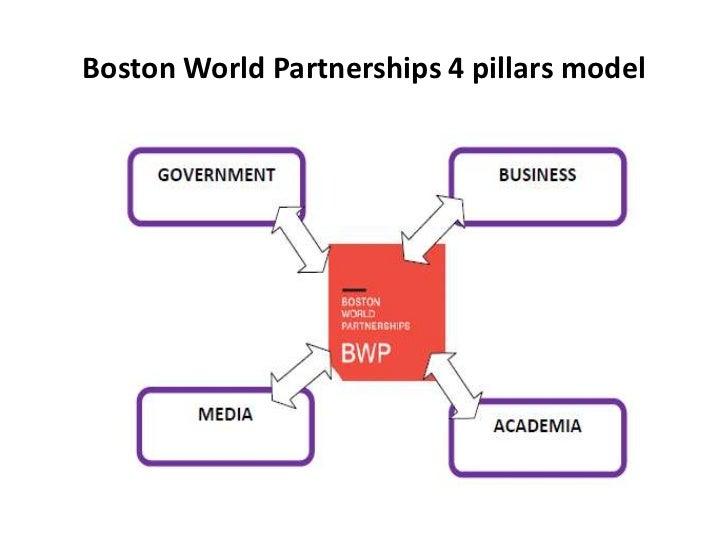 Boston World Partnerships 4 pillars model