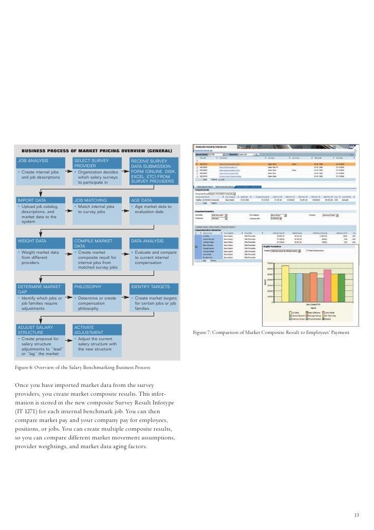 sap compensation management resume