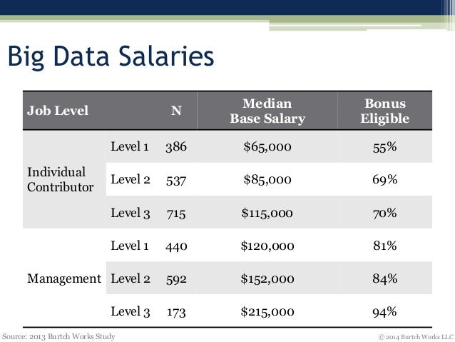 The Salaries Of Data Scientists Remain Steady But Still ...