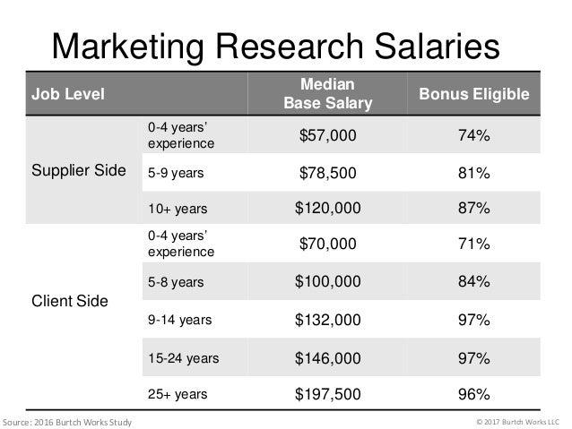 Burtch Works Study Final   Analytics   Salary