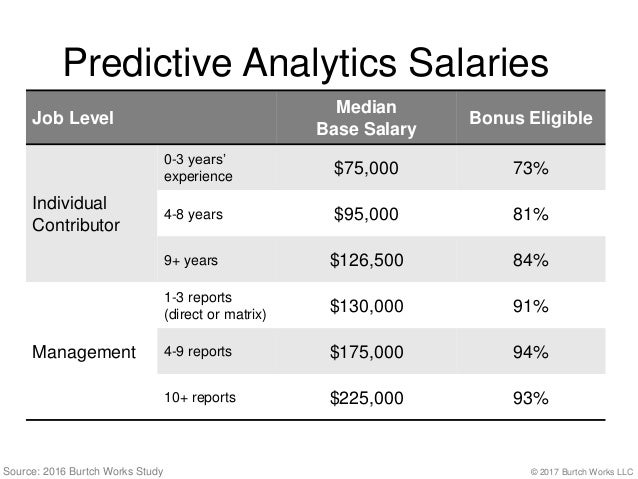 2018 Salaries Of Data Scientists Report Highlights: Burtch ...