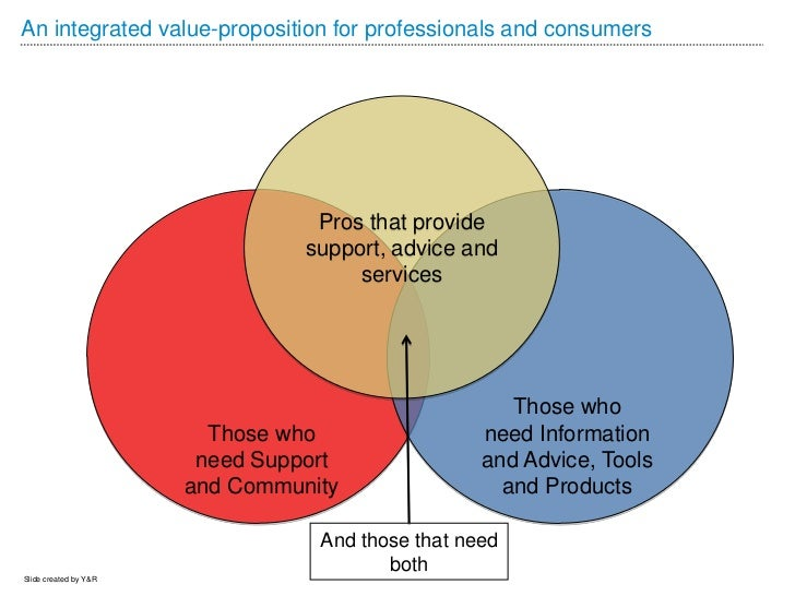 An integrated value-proposition for professionals and consumers                                  Pros that provide        ...