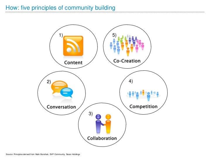 How: five principles of community building                                                     1)                         ...