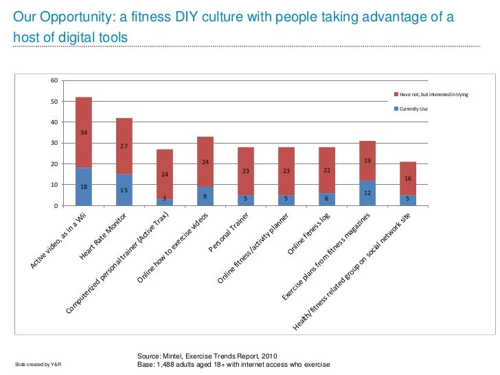 Our Opportunity: a fitness DIY culture with people taking advantage of ahost of digital tools               60            ...