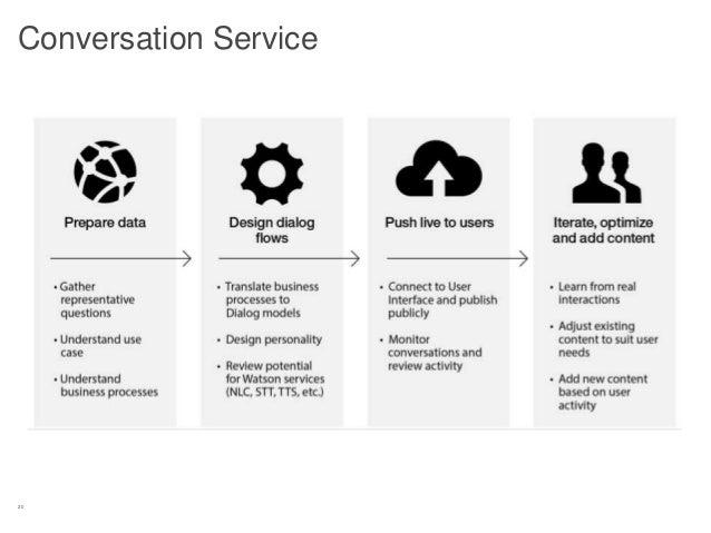 20 Conversation Service