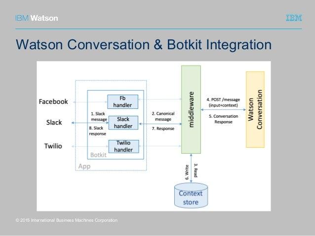 Watson Conversation & Botkit Integration © 2015 International Business Machines Corporation