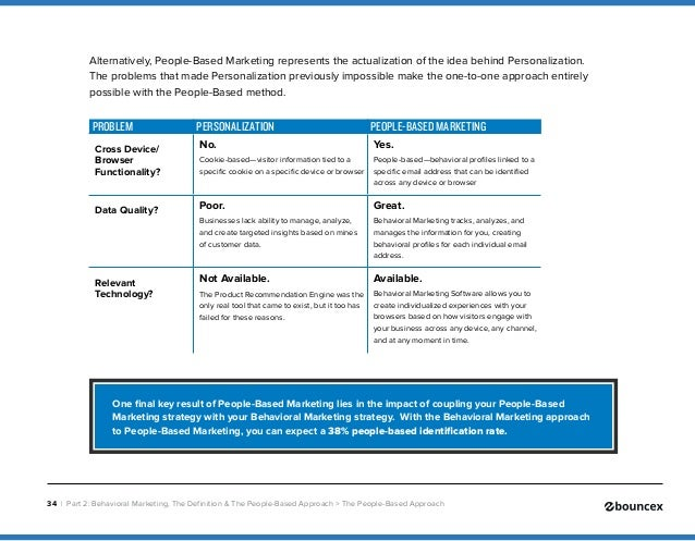 Blueprint to behavioral marketing 34 malvernweather Choice Image