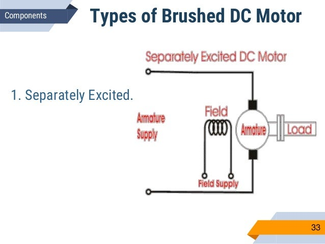 Electric Motor Watts price further Motor Tutorial in addition Projects 2015s1 61  puter Aided Measurement and Analysis of Equal Efficiency Characteristics of Electrical Machines besides Nema 24 Brushless Dc Motor as well Bldc Nema 23. on brushed dc motor torque curve