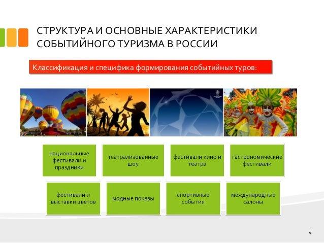 дипломная презентация по событийному туризму 4 cТРУКТУРА И ОСНОВНЫЕ ХАРАКТЕРИСТИКИ СОБЫТИЙНОГО ТУРИЗМА