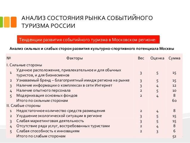 дипломная презентация по событийному туризму Москва 6 АНАЛИЗ СОСТОЯНИЯ РЫНКА СОБЫТИЙНОГО ТУРИЗМА