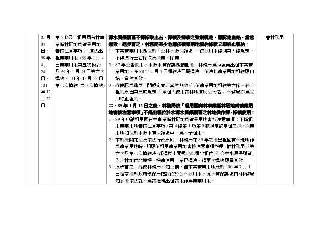 01 月 04 日、 98 年 4 月 24 日、 101 年 12 月 22 日 第 5 條及「租用國有林事 業區林班地為礦業用地 審核注意事項」,違法出 租礦業用地 (88 年 1 月 4 日礦業用地第五次換約 及 98 年 4 月 24 ...