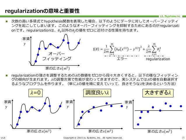 ULS Copyright © 2015 UL Systems, Inc. All rights reserved. regularizationの意味と重要性  次数の高い多項式でhypothesis関数を表現した場合、以下のようにデータに...