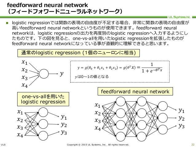 ULS Copyright © 2015 UL Systems, Inc. All rights reserved. feedforward neural network (フィードフォワードニューラルネットワーク)  logistic re...