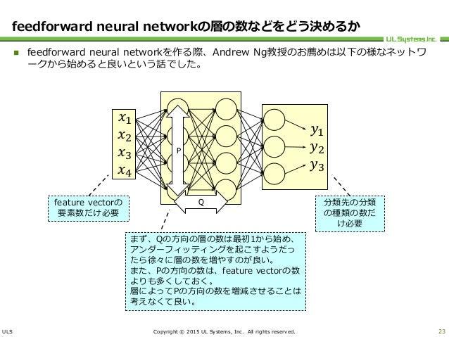 ULS Copyright © 2015 UL Systems, Inc. All rights reserved. feedforward neural networkの層の数などをどう決めるか  feedforward neural ne...