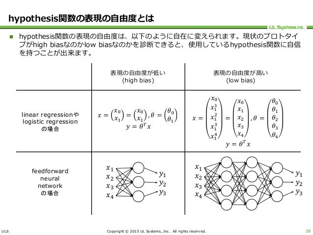 ULS Copyright © 2015 UL Systems, Inc. All rights reserved. hypothesis関数の表現の自由度とは  hypothesis関数の表現の自由度は、以下のように自在に変えられます。現状...