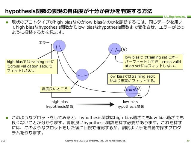 ULS Copyright © 2015 UL Systems, Inc. All rights reserved. hypothesis関数の表現の自由度が十分か否かを判定する方法  現状のプロトタイプがhigh biasなのかlow bi...
