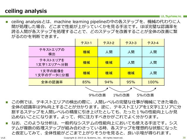 ULS Copyright © 2015 UL Systems, Inc. All rights reserved. ceiling analysis  ceiling analysisとは、machine learning pipeline...