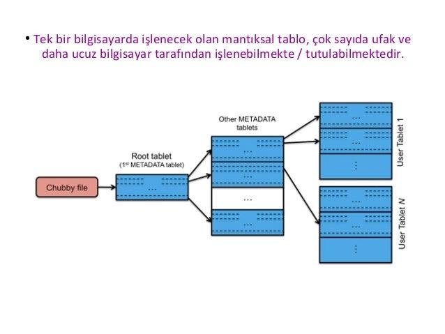 ● Ayrıca yapılan her işlem ilave bir işlem kütüğünde (transaction log) tutulur ve bu kütüğe bütün sunucular erişebilir. ● ...