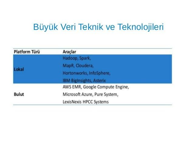 Hadoop Distributed File System (HDFS) ➔ Büyük miktardaki veriye yüksek iş/zaman oranı (throughput) ile erişim sağlayan Dağ...