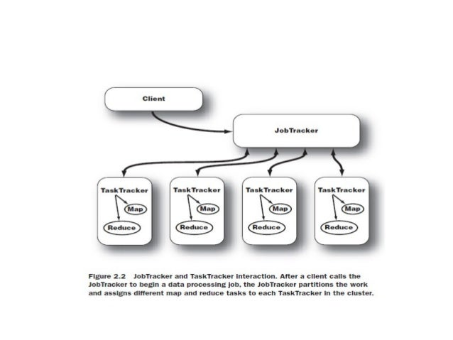 TaskTracker ➔ TaskTracker, DataNode'ların bulunduğu sunucularda çalışır. ➔ JobTracker'dan tamamlanmak üzere iş parçacığı t...