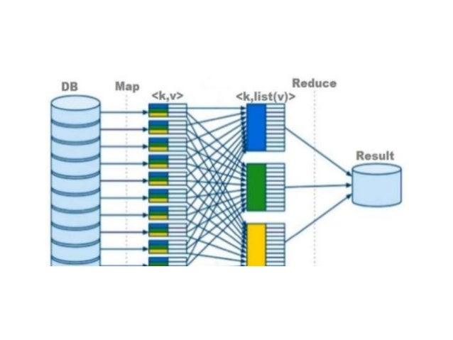 Hive ● Facebook tarafından geliştirilmiştir. ● SQL benzeri HiveQL dili ile Java kullanmadan MapReduce uygulamaları yazılma...