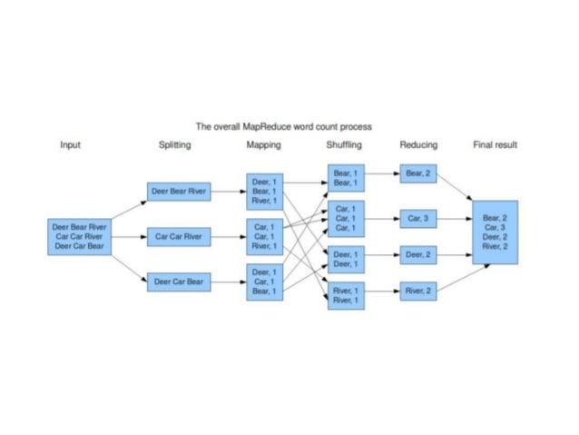Hadoop Ekosistemi ● Hadoop çatısı altında birçok proje barınır: ➔ Hive ➔ Pig ➔ HBase ➔ Mahout ➔ Impala ➔ Diğerleri: Sqoop,...
