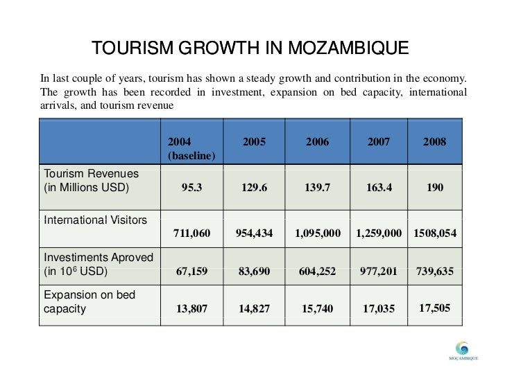tourism market in mozambique The purpose of this paper is to contribute to a greater understanding on tourism market in mozambique as a tourist destination by analyzing the tourism.