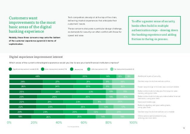 12 Digital experience improvement interest Which areas of the current online/digital experience would you like to see your...