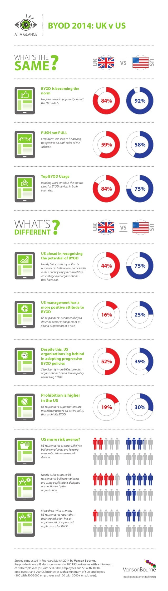 AT A GLANCE BYOD 2014: UK v US Survey conducted in February/March 2014 by Vanson Bourne. Respondents were IT decision make...